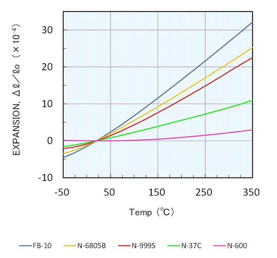 熱膨張係数表